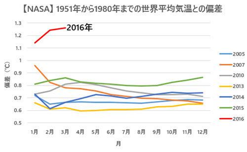 NASA Temp Anomalies Comparison with Previous Records 2016-03 JP.jpg