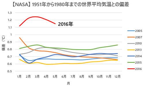 NASA Temp Anomalies Comparison with Previous Records 2016-05 JP.jpg