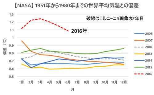 NASA Temp Anomalies Comparison with Previous Records 2016-06 JP.jpg