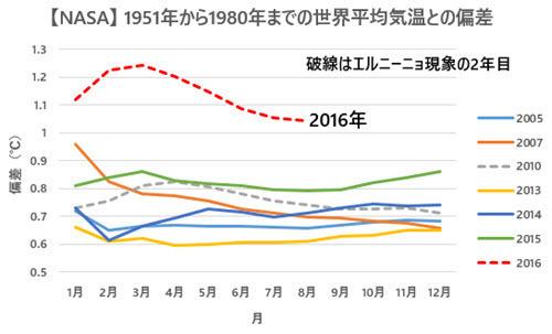 NASA Temp Anomalies Comparison with Previous Records 2016-08 JP.jpg