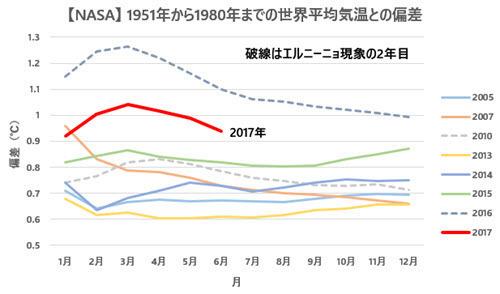 NASA Temp Anomalies Comparison with Previous Records 201706.jpg