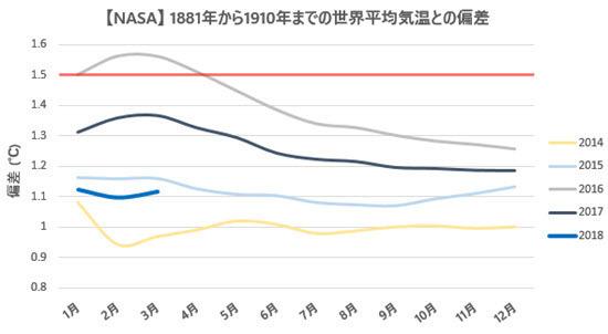 NASA Temp Anomalies Comparison with Previous Records 201803.jpg