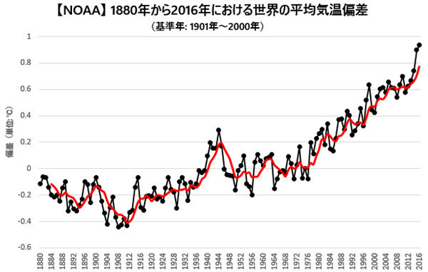 NOAA Annual Global Land and Ocean Temperature Anomalies 2016.jpg