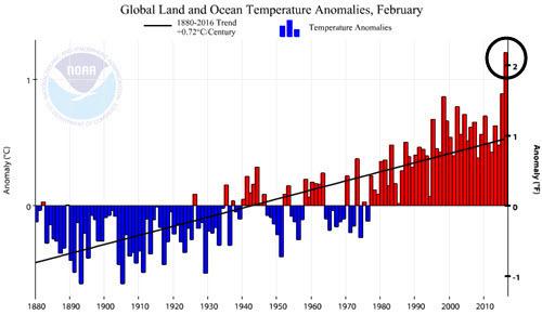 NOAA Global Land and Ocean Temperature Anomalies 2016-02.jpg