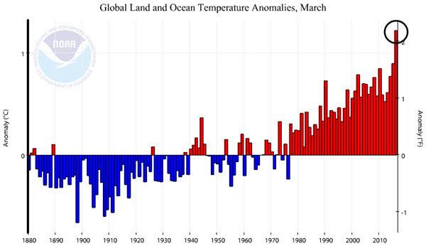 NOAA Global Land and Ocean Temperature Anomalies 2016-03.jpg