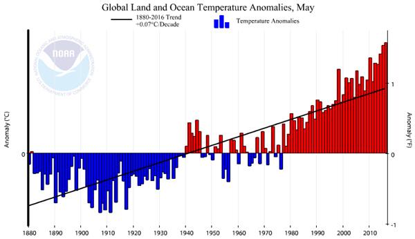 NOAA Global Land and Ocean Temperature Anomalies 2016-05.jpg