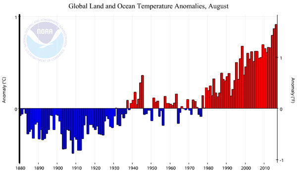 NOAA Global Land and Ocean Temperature Anomalies 2016-08.jpg