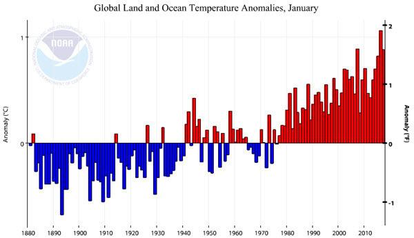 NOAA Global Land and Ocean Temperature Anomalies 2017-01.jpg