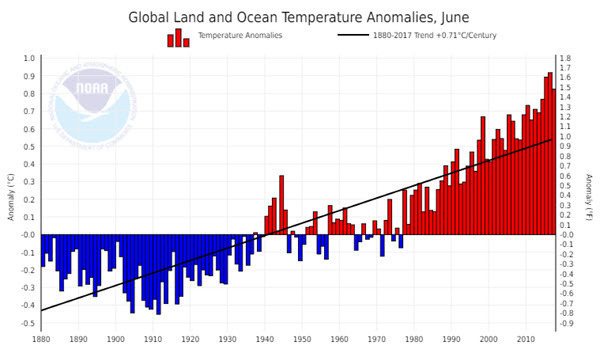 NOAA Global Land and Ocean Temperature Anomalies 2017-06.jpg