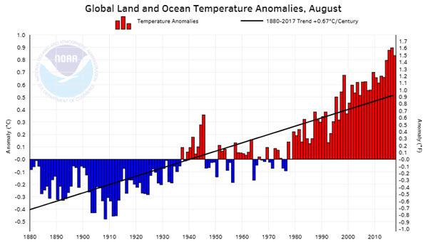 NOAA Global Land and Ocean Temperature Anomalies 2017-08.jpg