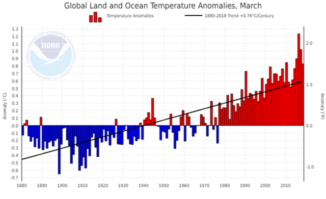 NOAA Global Land and Ocean Temperature Anomalies 2018-03.png