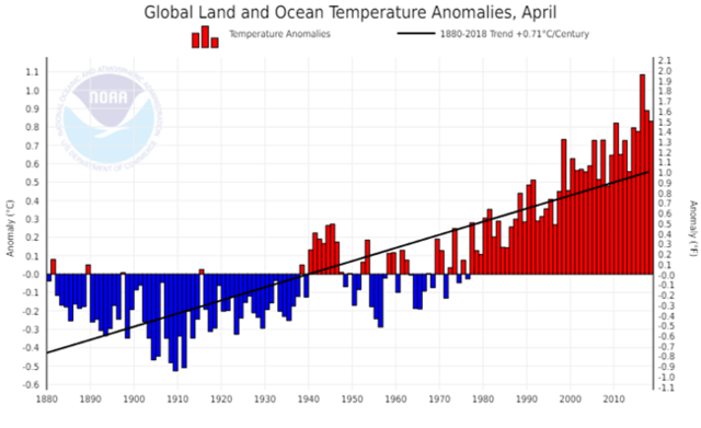 NOAA Global Land and Ocean Temperature Anomalies 2018-04.png