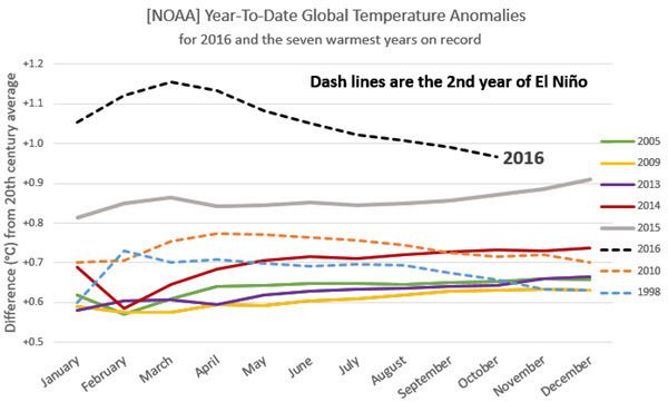 NOAA Temp Anomalies Comparison with Previous Records 2016-10 EN.jpg