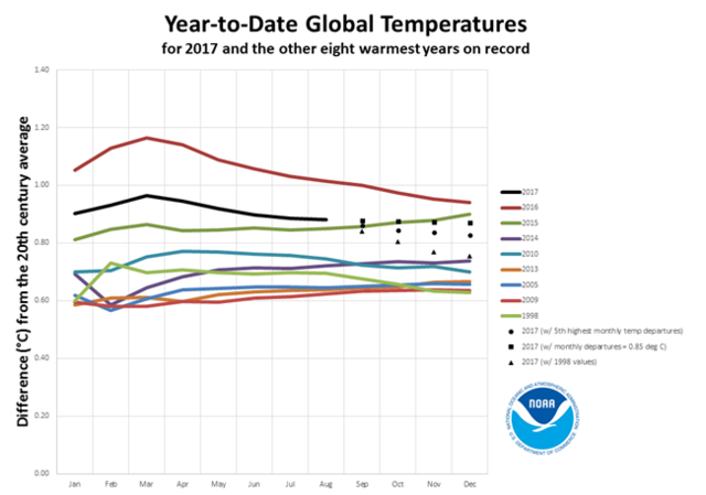NOAA Temp Anomalies Comparison with Previous Records 201708.png
