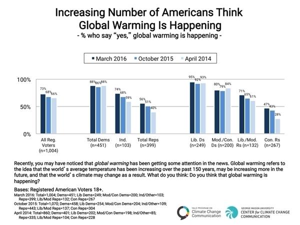 Politics-and-Global-Warming-Spring-2016-01.jpg