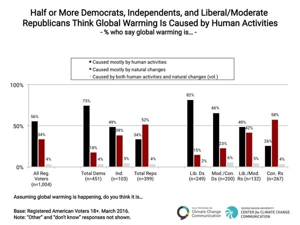 Politics-and-Global-Warming-Spring-2016-02 - Causation of climate change.jpg