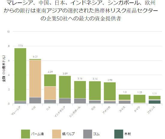 RAN 2016 - Financing for deforestation from 50 banks.jpg