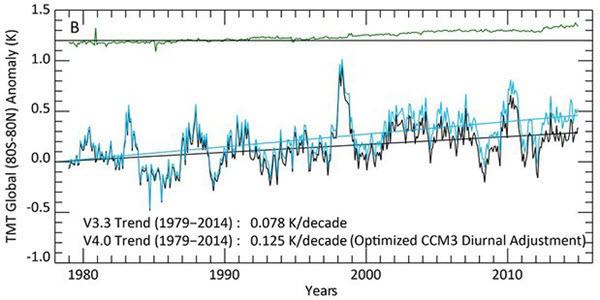 RSS mid-troposphere temperature v3.3 and v4.0. Illustration -- Mears and Wentz (2016).jpg