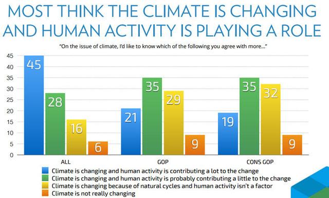 Republican Climate Change Poll 2015-10-06 01.jpg