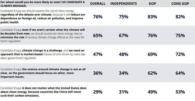 Republican Climate Change Poll 2015-10-06 02.jpg