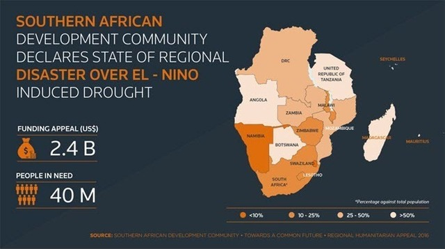 SADC El Nino Funding appeal 20160801.jpg