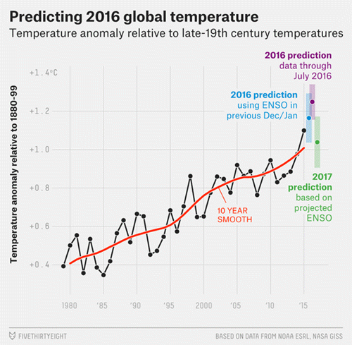 Schmidt on 538 - Predicting 2016 global temperature.png