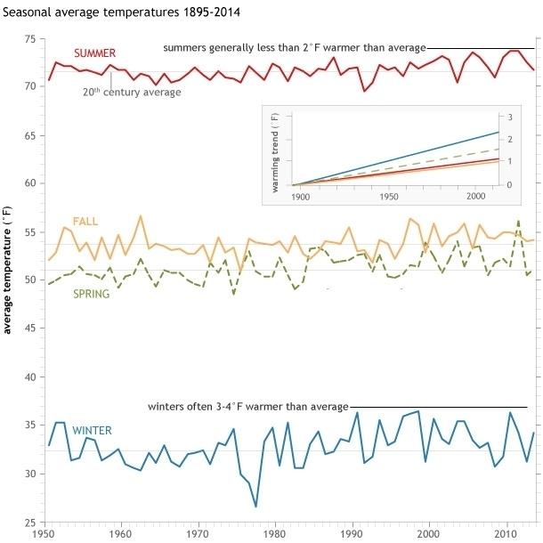Seasonal_averages_1950-2014_trendinset_610.jpg