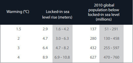 Strauss and Levermann 2015 - Global sea level commitments for different warming levels, and current global population and current global population on threatened land.jpg