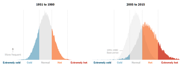 Summer temperature comparison 1951-80 vs 2005-2015 by NYT.png