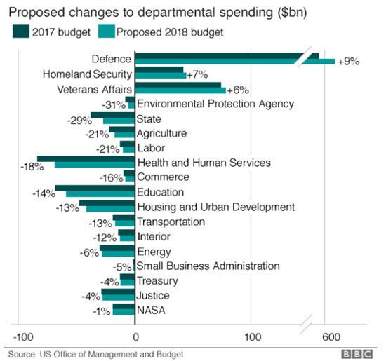 Trump federal budget plan 2018 by BBC.jpg