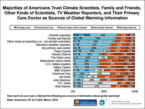 Trustworthiness of climate change infor sources 2015-10-18.jpg