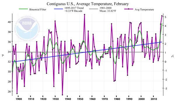 U.S. Average Temperature 201702.jpg