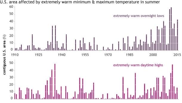 U.S. summer_extremelywarm_minmax.jpg