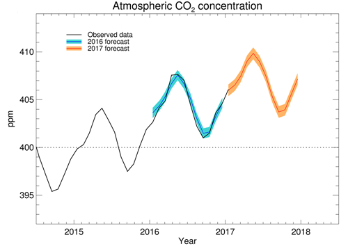 UK MET Office Observed and forecast CO2 concentrations 2016-2017.png