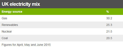 UK energy mix May to July in 2015.jpg