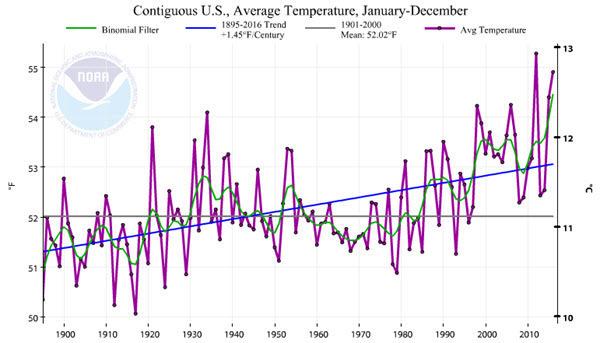 US Average Temperature 201601-201612.jpg