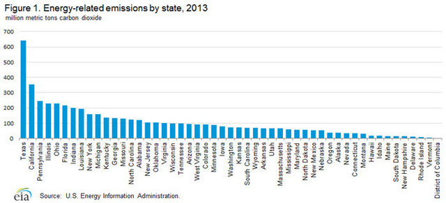 US Energy related CO2 emission by state 2013.jpg