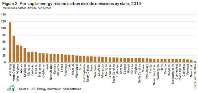 US Energy related CO2 emission per capita by state 2013.jpg