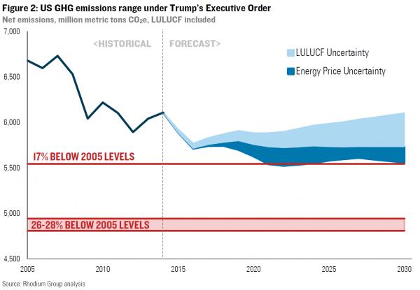 US GHG emissions range under Trump's Exec Order.png