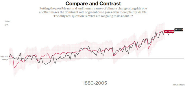Whats warming the world - from Bloomberg.jpg