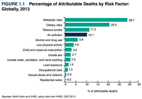 World Bank - Cost of Air Pollution - Fig 1.1 - Percentage of Attributable Deaths by Risk Factor.jpg