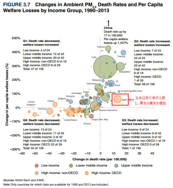 World Bank - Cost of Air Pollution - Figure 3.7 - Changes in Ambient PM2.5 Death Rates and Per Capita Welfare Losses by Income Group, 1990-2013.jpg