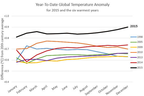 Year-To-Date Global Temperature Anomaly as of December 2015.jpg