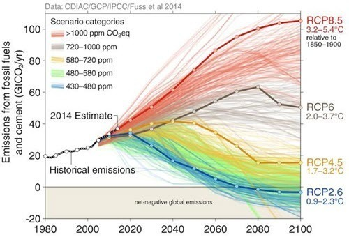 ar5-co2 emission scenarios.jpg