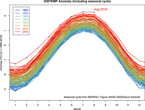 gistemp anomaly as of 2016-08 by nasa.png